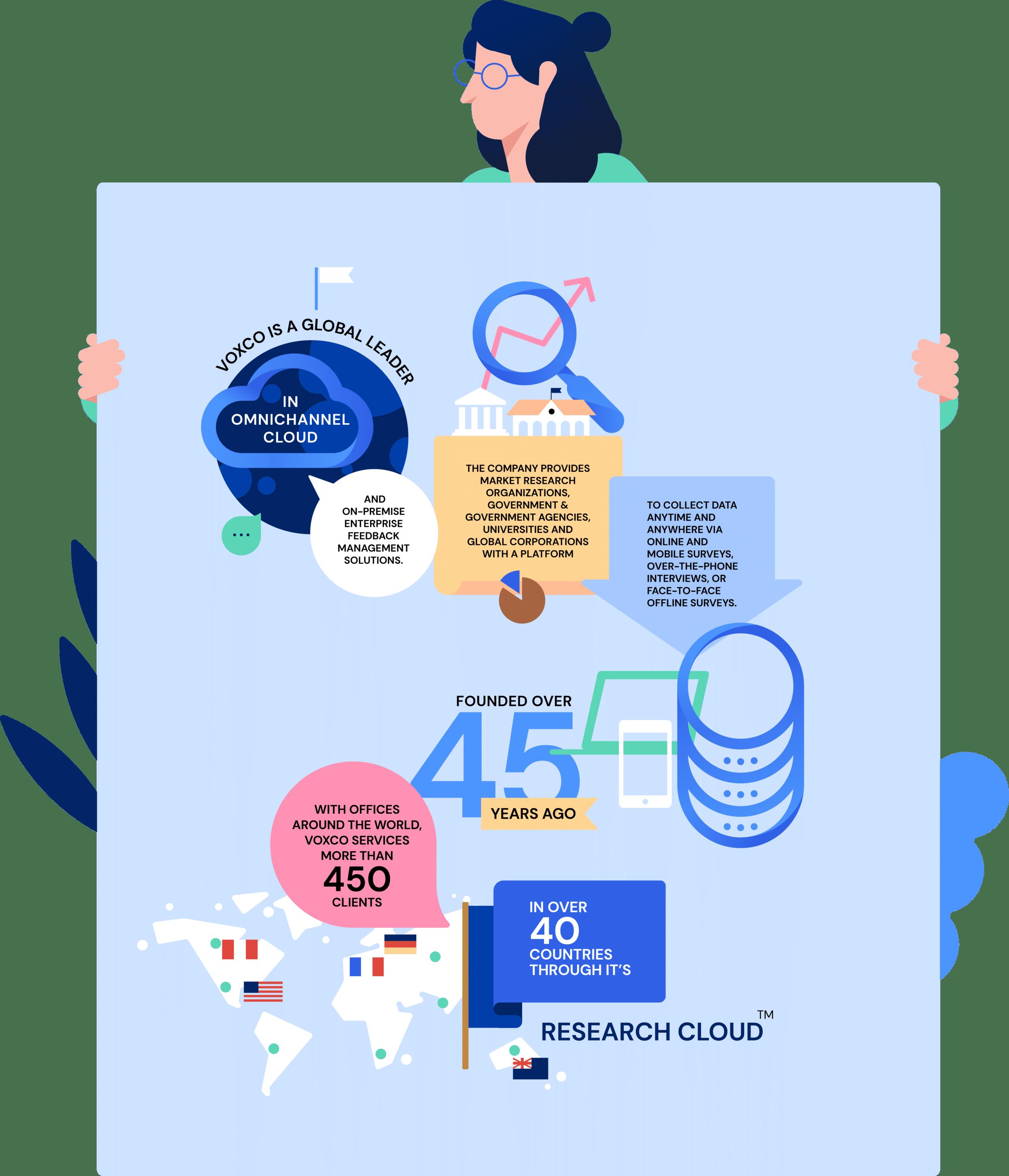 Inforgraphic of Voxco survey software's journey