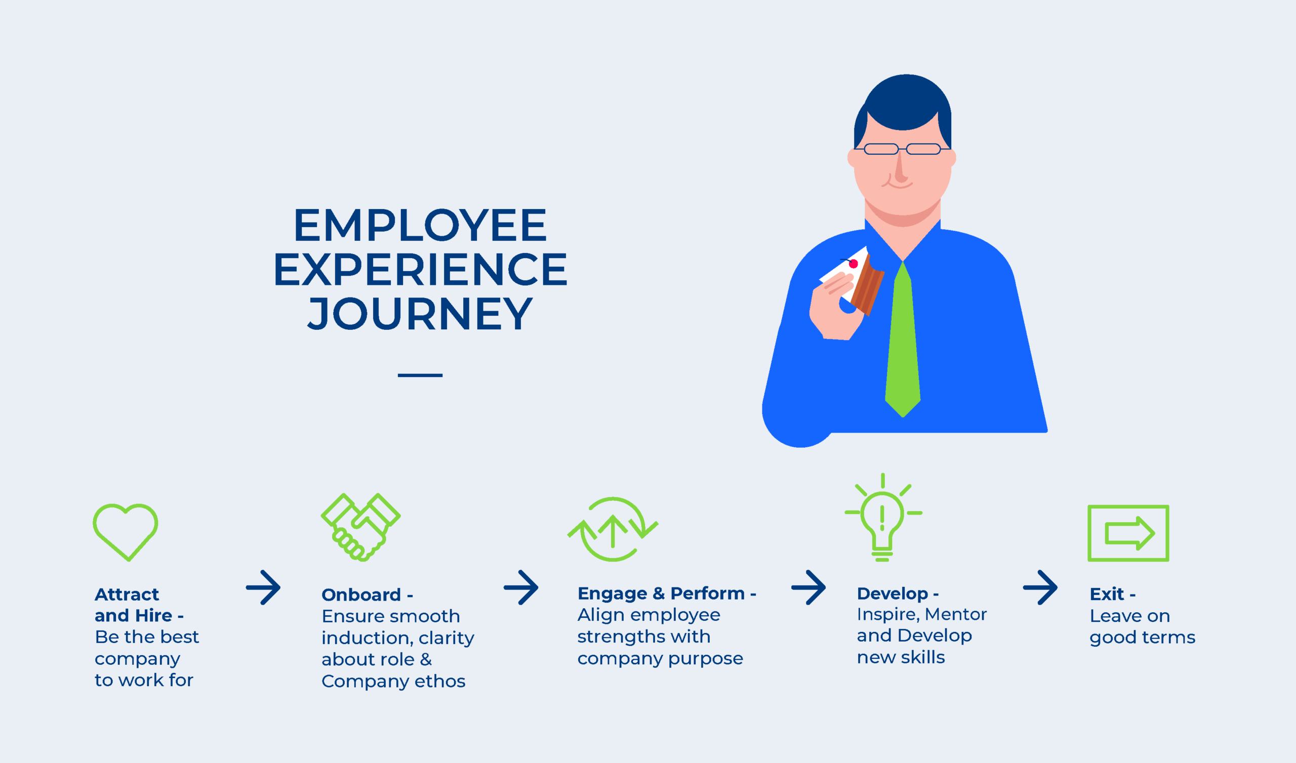 Employee experience during the pandemic – Getting insights now will have a long term impact employee experience
