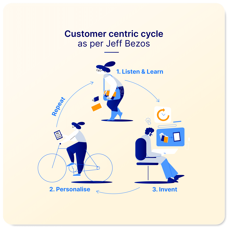 Customer centric cycle Jeff Bezos 09 01