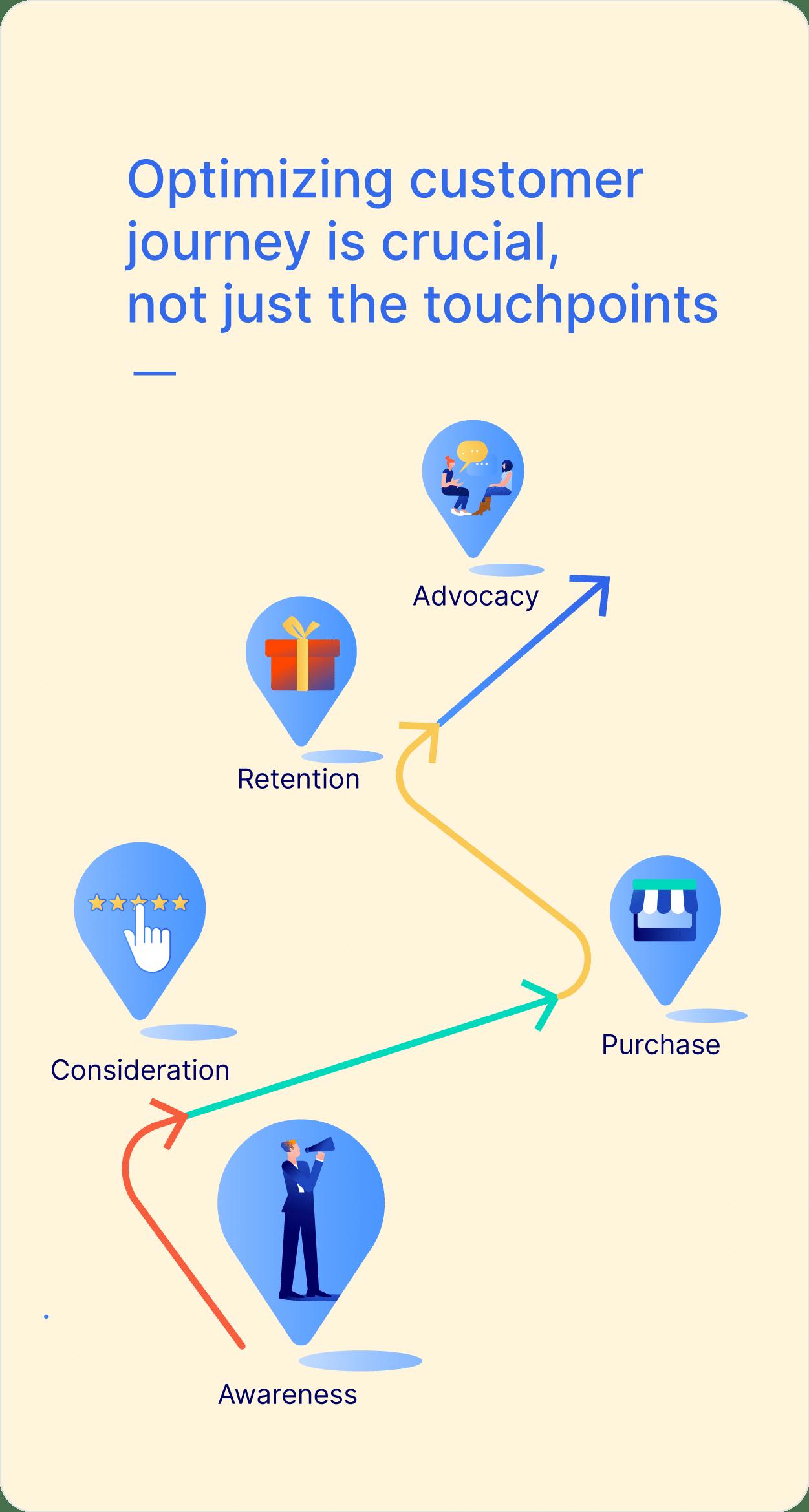 Optimizing customer journey is crucial