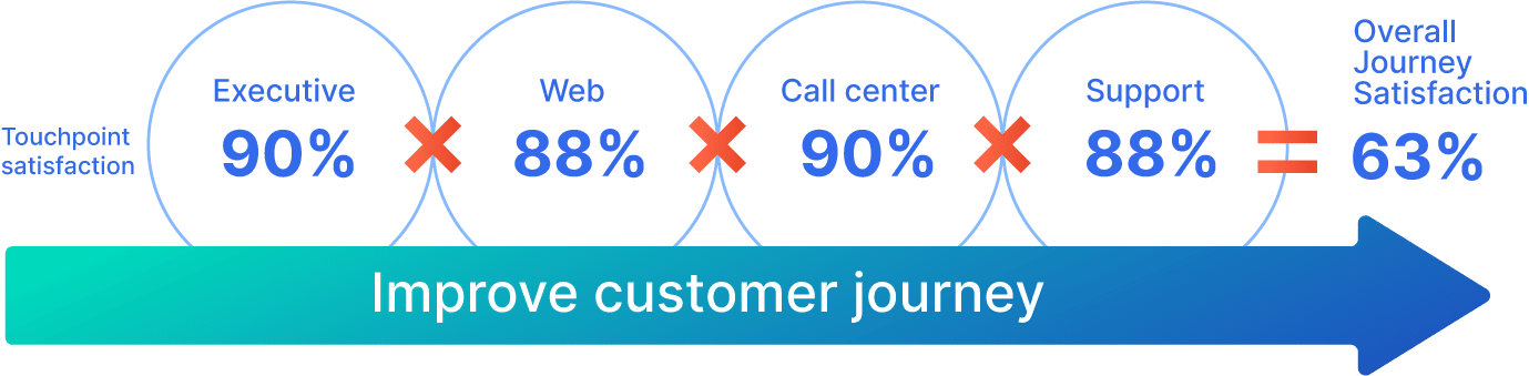 Individual touchpoint satisfaction