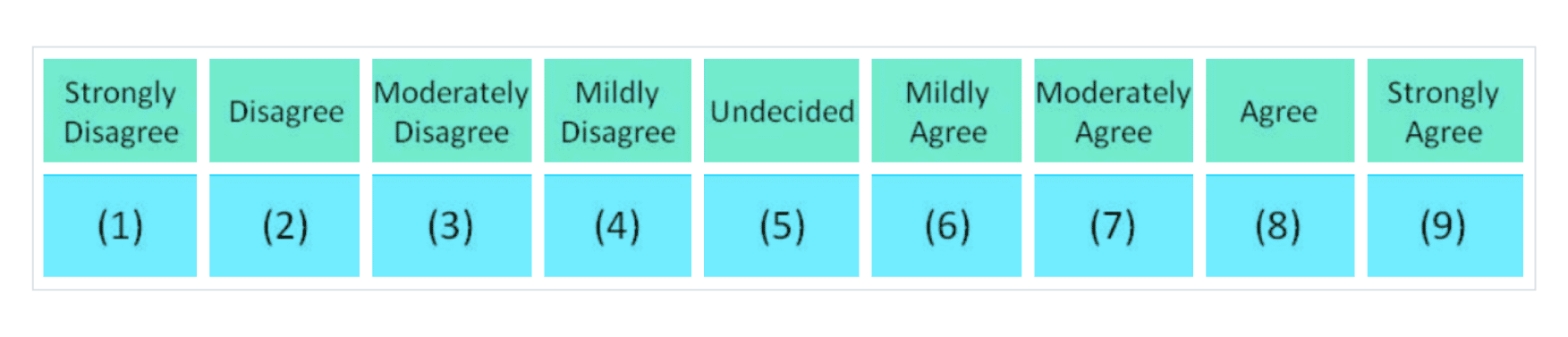 example of likert scale