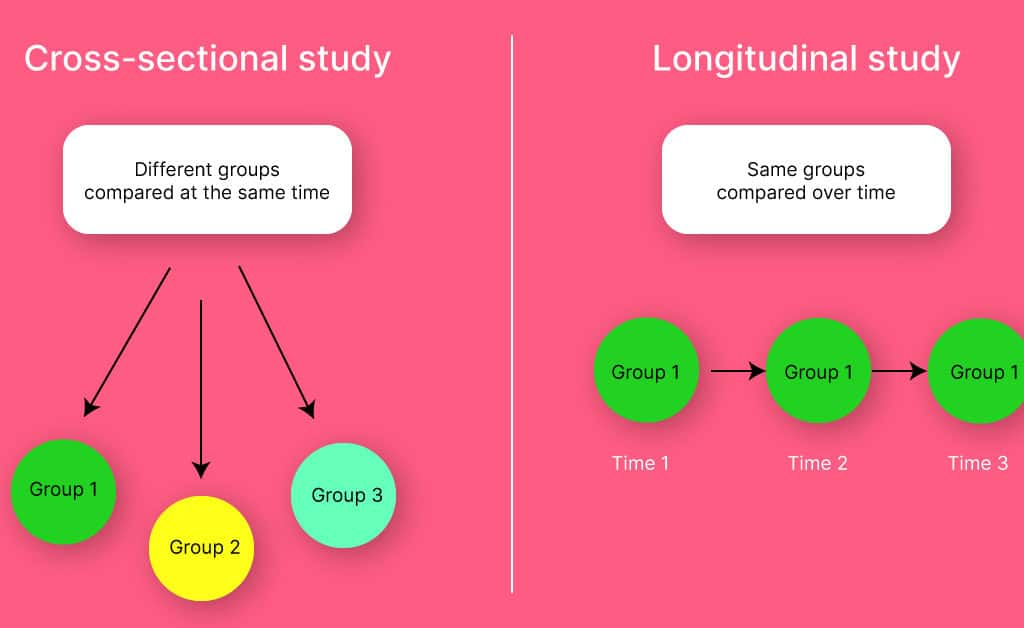 What is a cross-sectional study? cross-sectional study