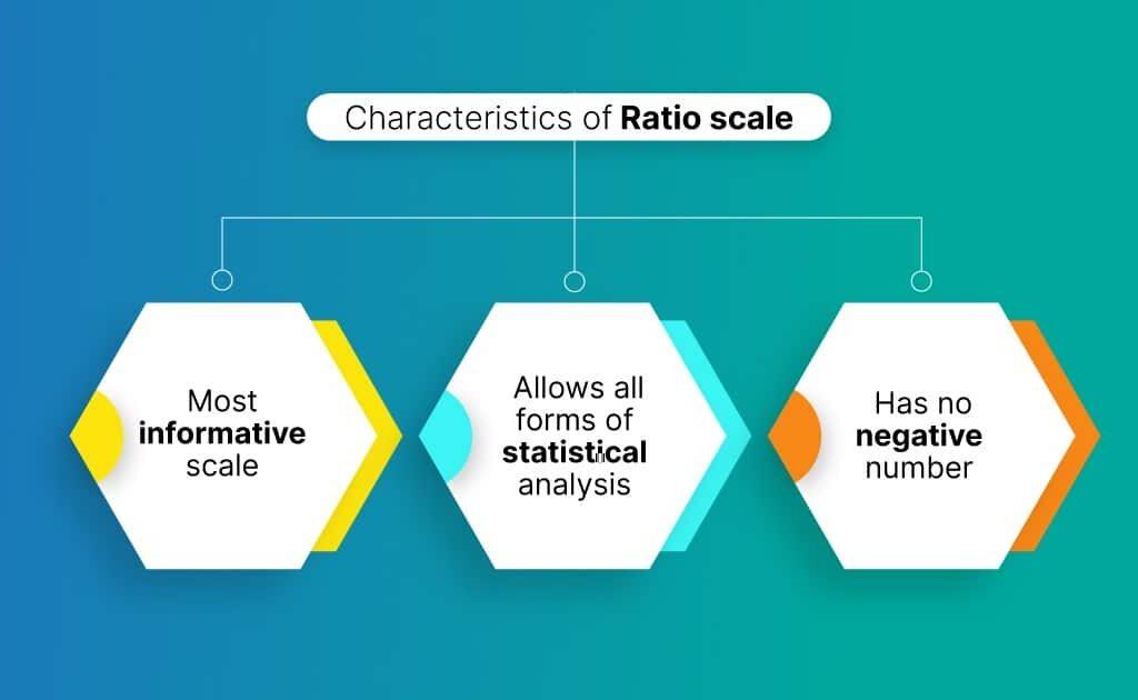ratio scale characteristics