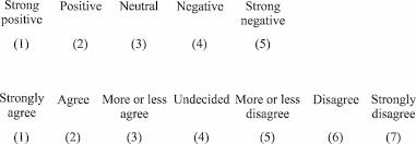 Examples of Likert Scale: Definition, Method and Examples likert scale