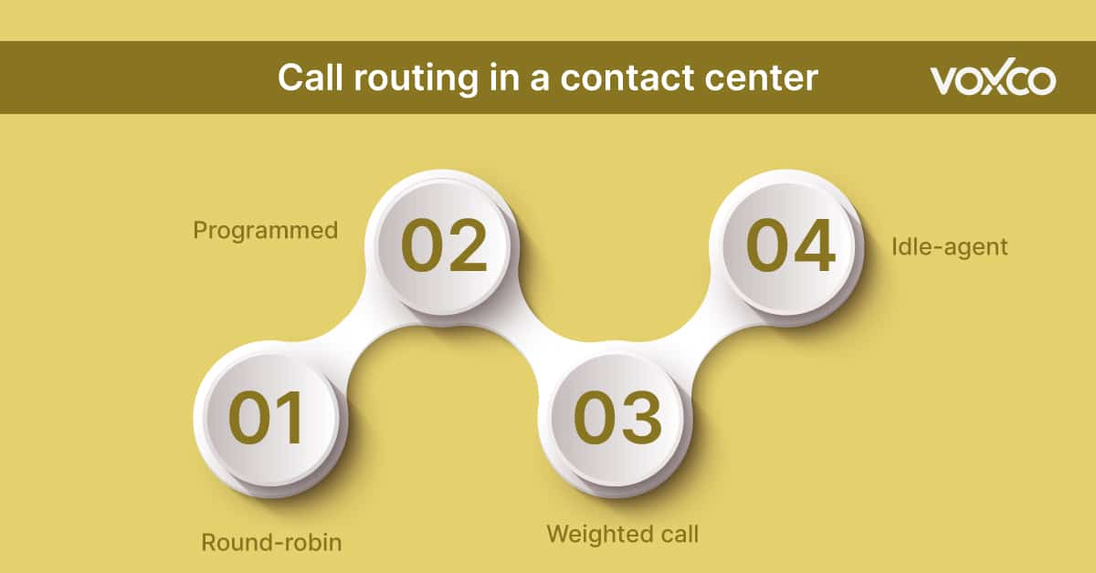 Improving call productivity with Automatic Call Distributor Systematic Sampling
