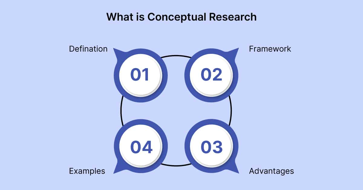 Components of Conceptual Research
