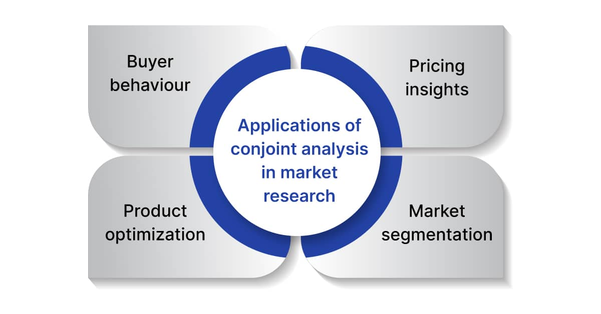 applications of conjoint analysis