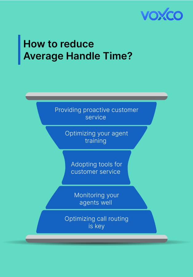 Everything you need to know about Average Handle Time Systematic Sampling