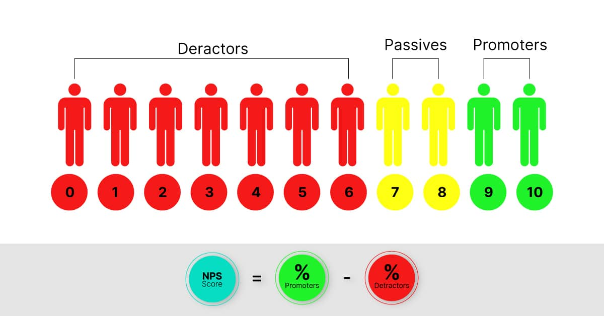 Calculating Net Promoter Score