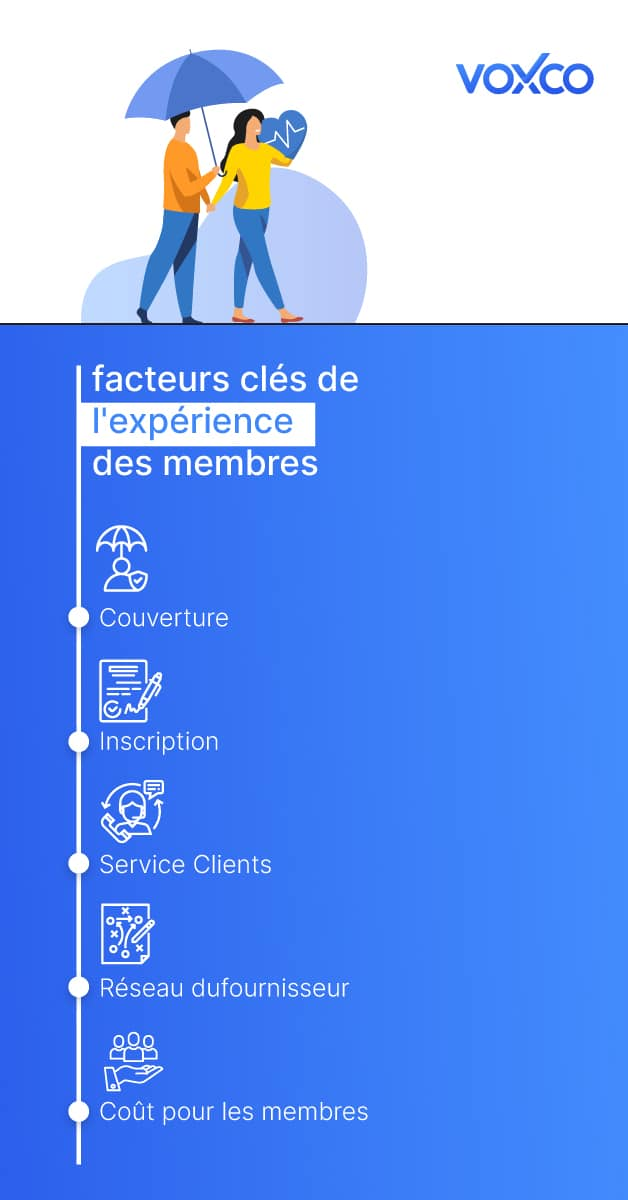 5 Important drivers of Member Experience member experience