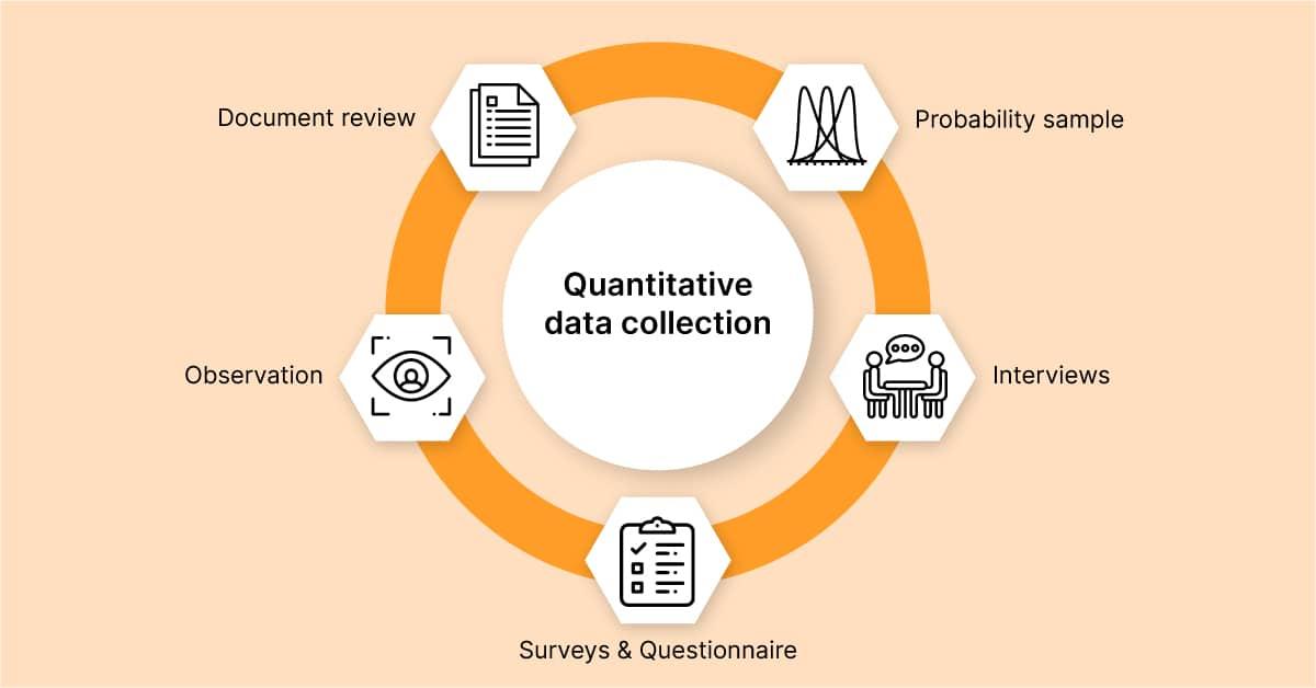 Quantitative Data collection methods