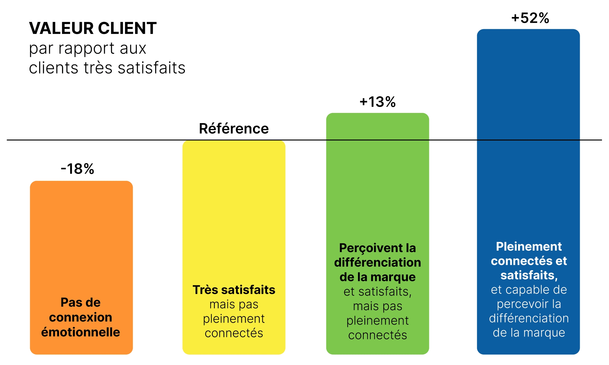 niveaux de satisfaction dans les études de marché