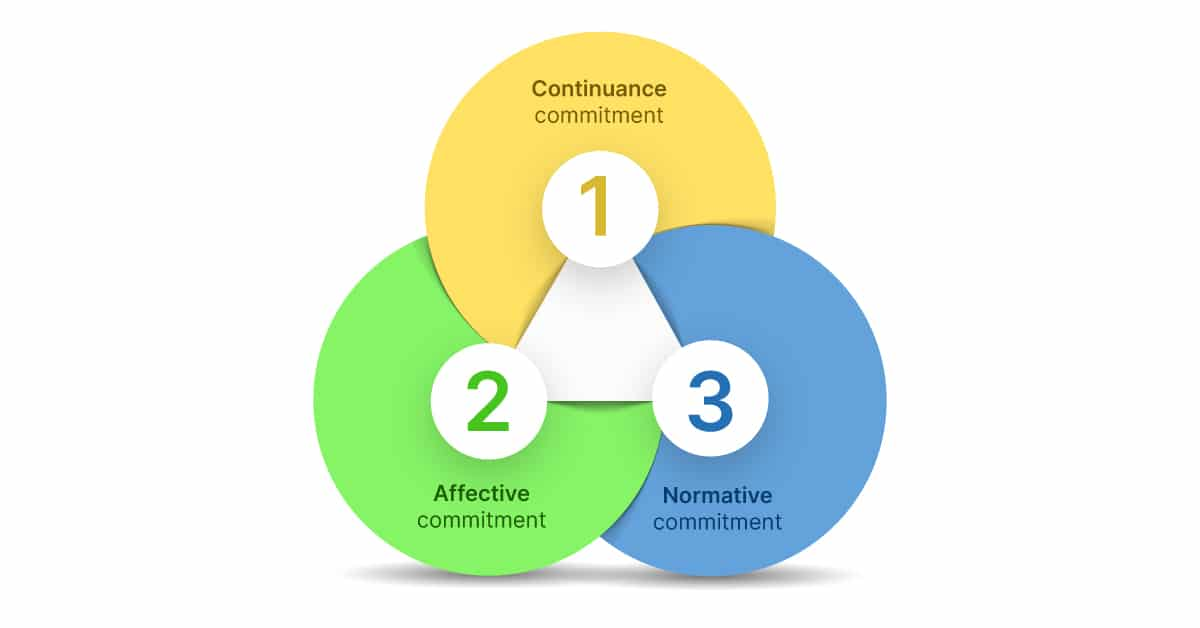 types of organizational commitment