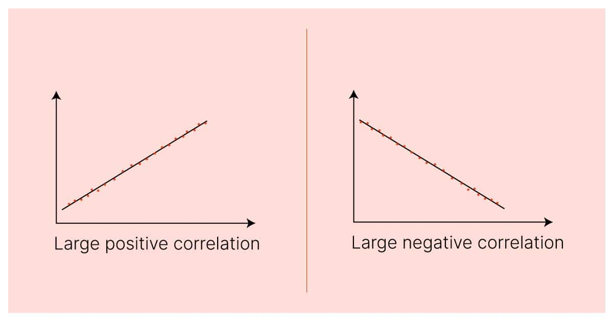 Pearson Correlation Coefficient Systematic Sampling