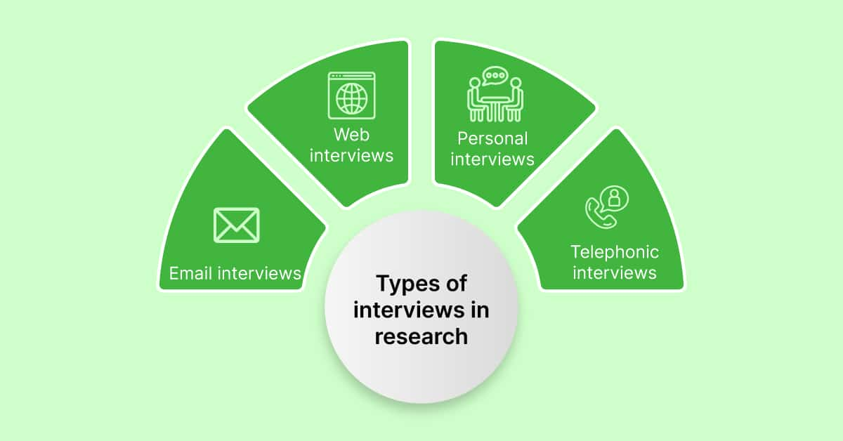 Types of research interviews