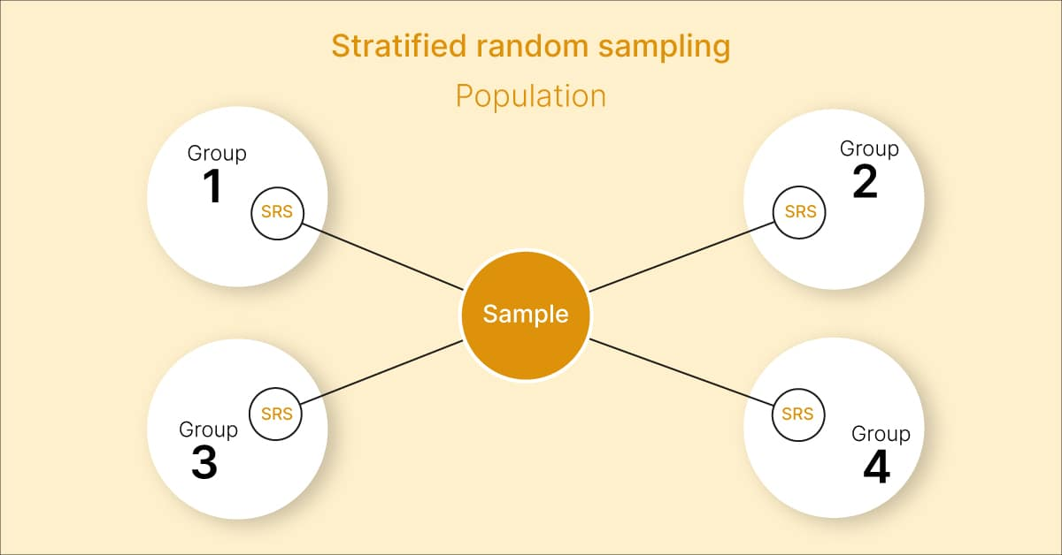 All you need to know about stratified sampling vs cluster sampling