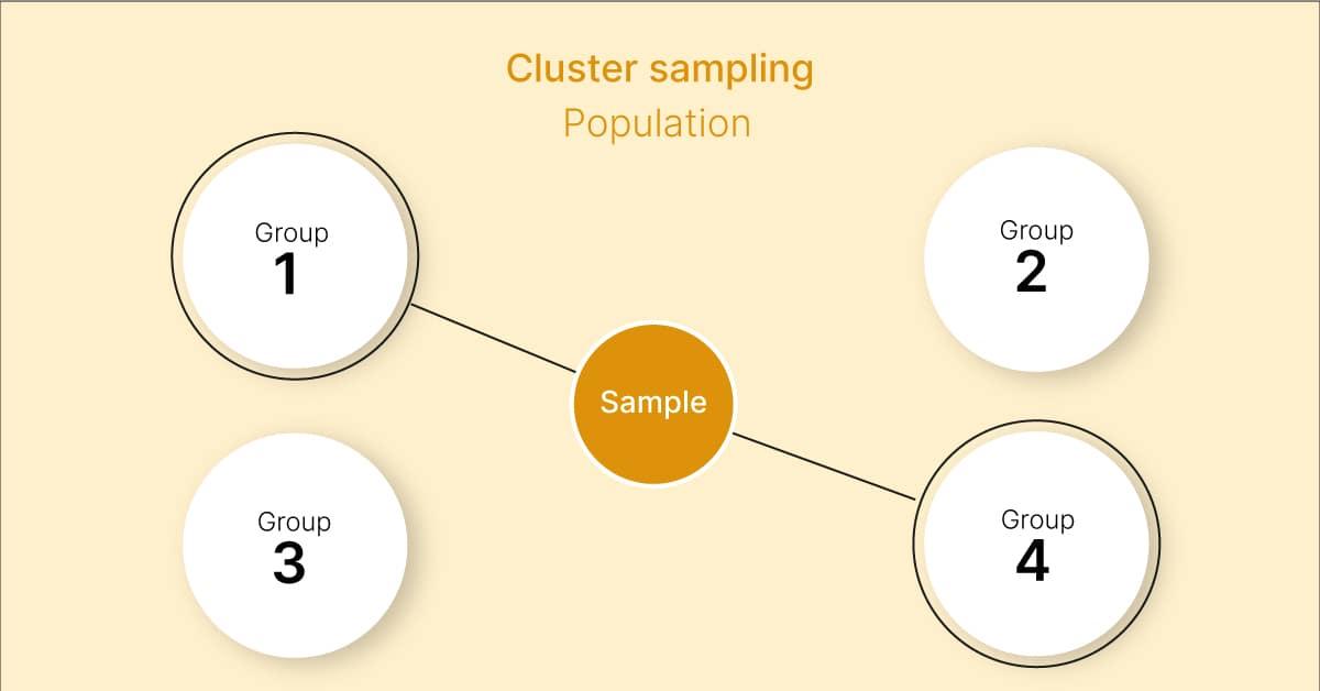 Stratified Sampling vs Cluster Sampling - Cluster sampling population