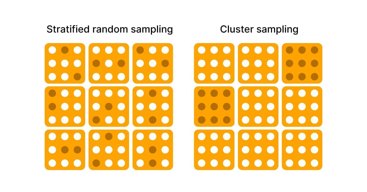 Stratified Sampling vs Cluster Sampling - understanding the difference