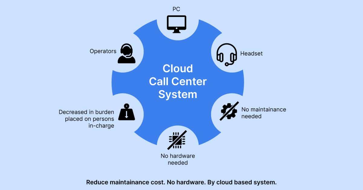 Cloud Contact Center cloud contact center