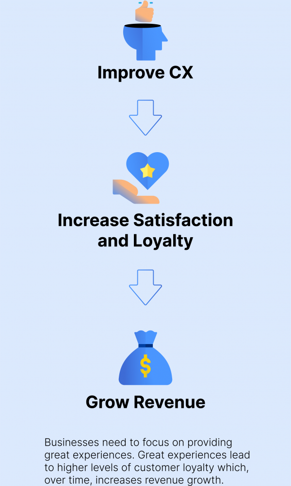 Customer experience optimization infographic