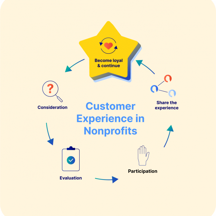 Customer Experience in Nonprofits